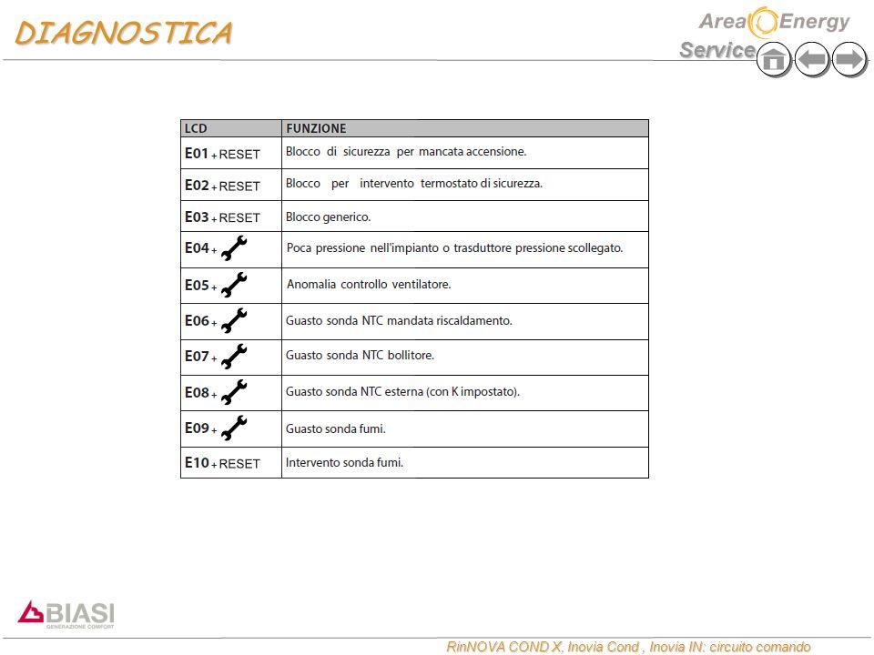 Service RinNOVA COND X, Inovia Cond, Inovia IN: circuito comando DIAGNOSTICA