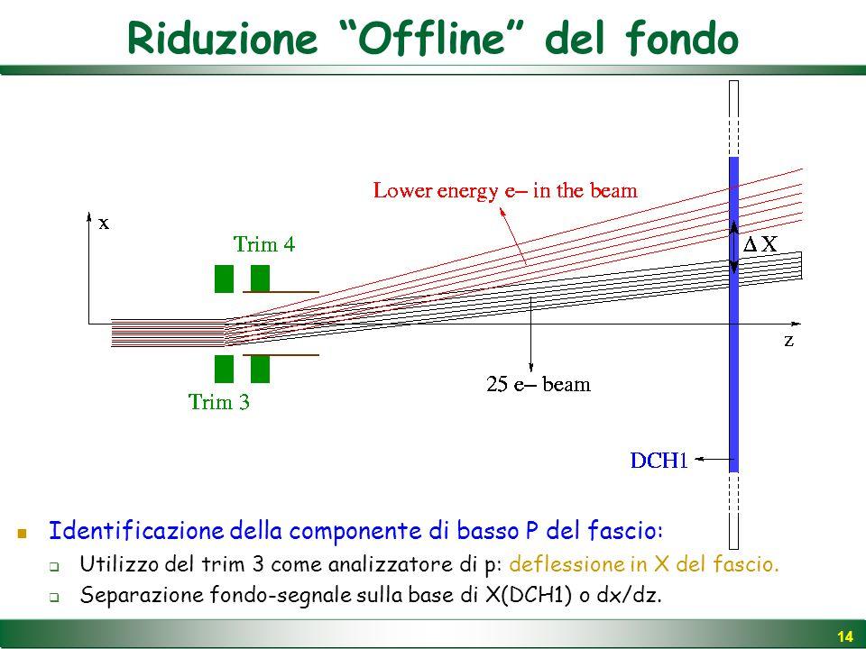 14 Identificazione della componente di basso P del fascio:  Utilizzo del trim 3 come analizzatore di p: deflessione in X del fascio.