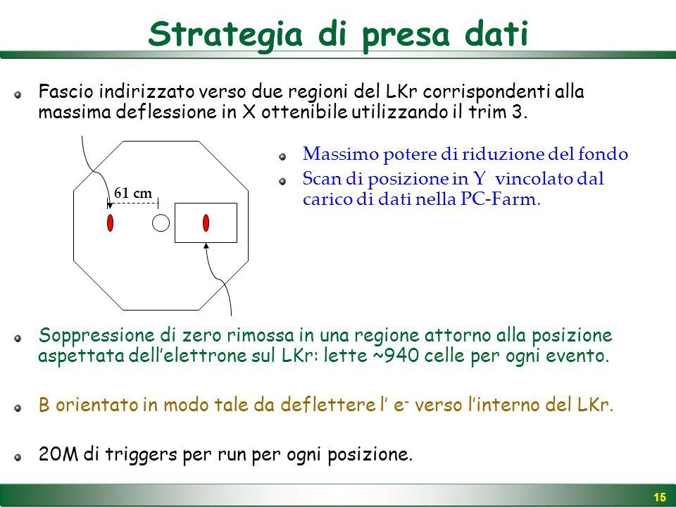 15 Strategia di presa dati Fascio indirizzato verso due regioni del LKr corrispondenti alla massima deflessione in X ottenibile utilizzando il trim 3.