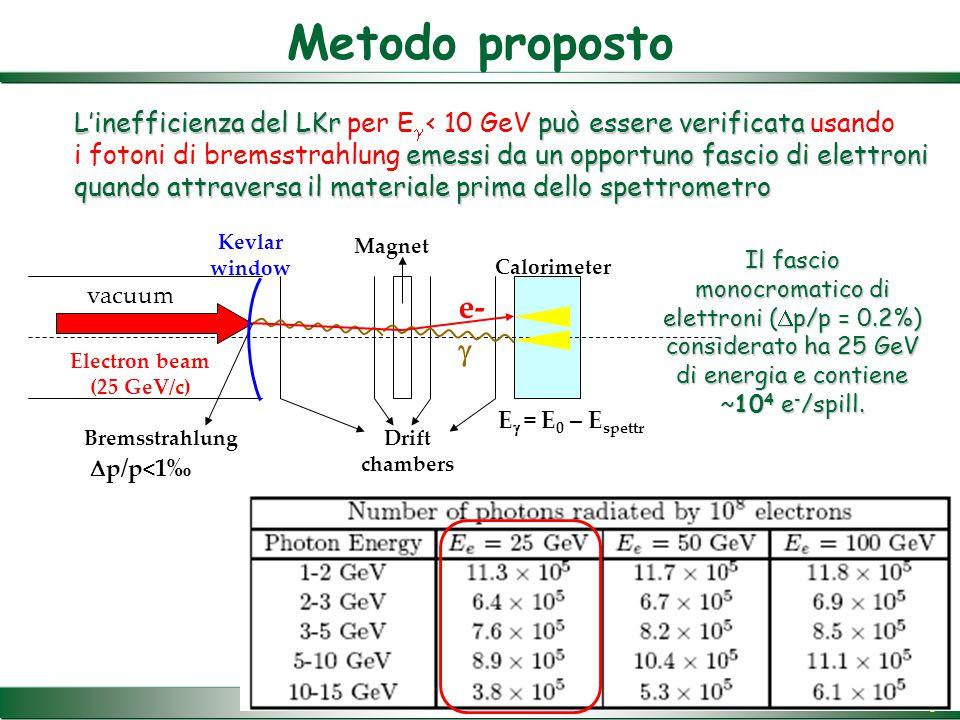 3 vacuum Electron beam (25 GeV/c) Bremsstrahlung Kevlar window Drift chambers Magnet Calorimeter  e-  p/p<1‰ Metodo proposto L'inefficienza del LKr può essere verificata emessi da un opportuno fascio di elettroni quando attraversa il materiale prima dello spettrometro L'inefficienza del LKr per E  < 10 GeV può essere verificata usando i fotoni di bremsstrahlung emessi da un opportuno fascio di elettroni quando attraversa il materiale prima dello spettrometro Il fascio monocromatico di elettroni (  p/p = 0.2%) considerato ha 25 GeV di energia e contiene ~10 4 e - /spill.
