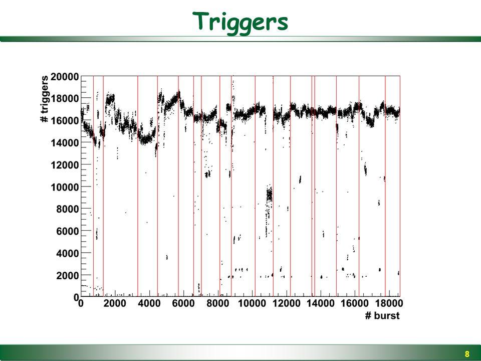 19 Senza taglio su dx/dz Con taglio su dx/dz Con taglio su dx/dz (zoom) Efficienza Drammatico effetto del fondo prima del taglio in dx/dz.