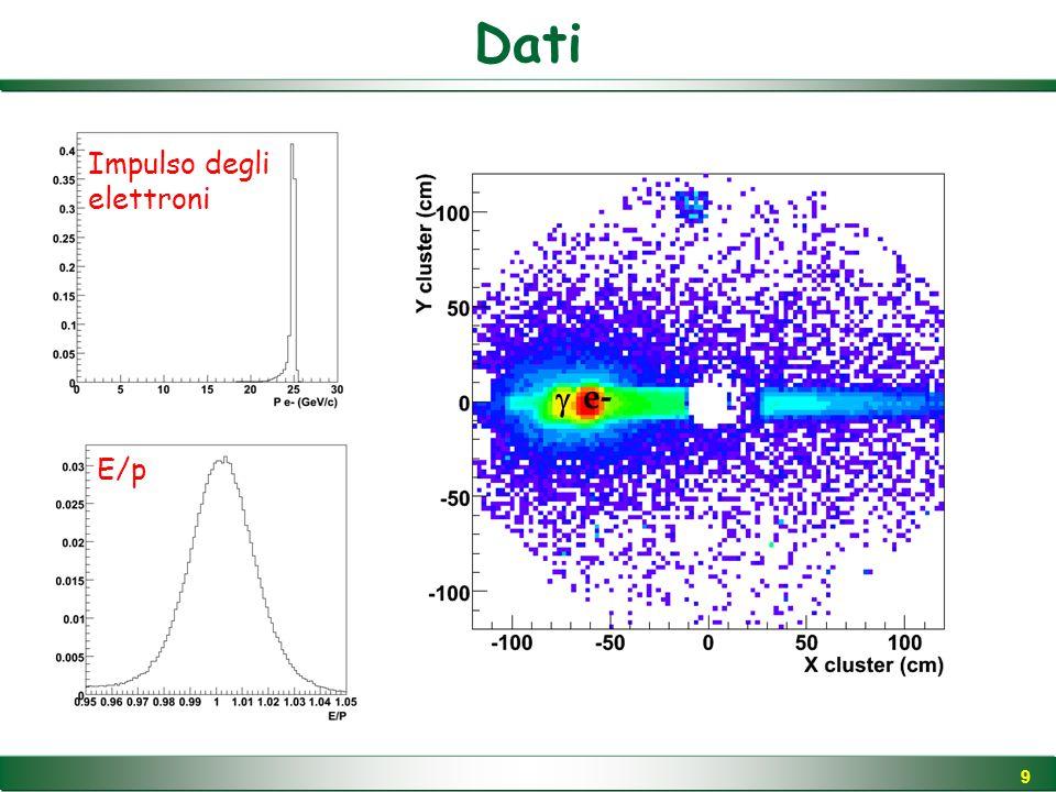 20 X LKr cm Energy GeV Evento tipico X LKr cm Energy GeV elettrone E  ~5 GeV Posizione aspettata