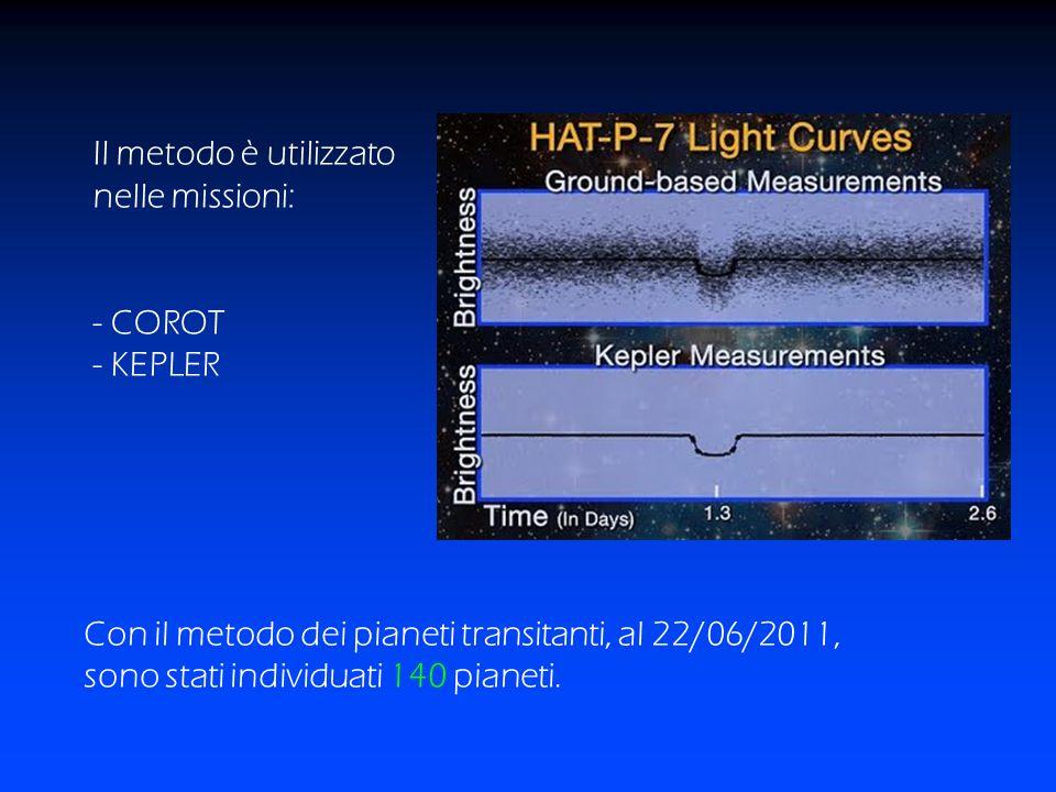 Il metodo è utilizzato nelle missioni: - COROT - KEPLER Con il metodo dei pianeti transitanti, al 22/06/2011, sono stati individuati 140 pianeti.