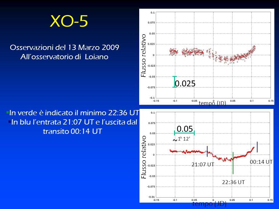 XO-5 0.05 0.025 Flusso relativo Osservazioni del 13 Marzo 2009 All'osservatorio di Loiano  In verde è indicato il minimo 22:36 UT  In blu l'entrata