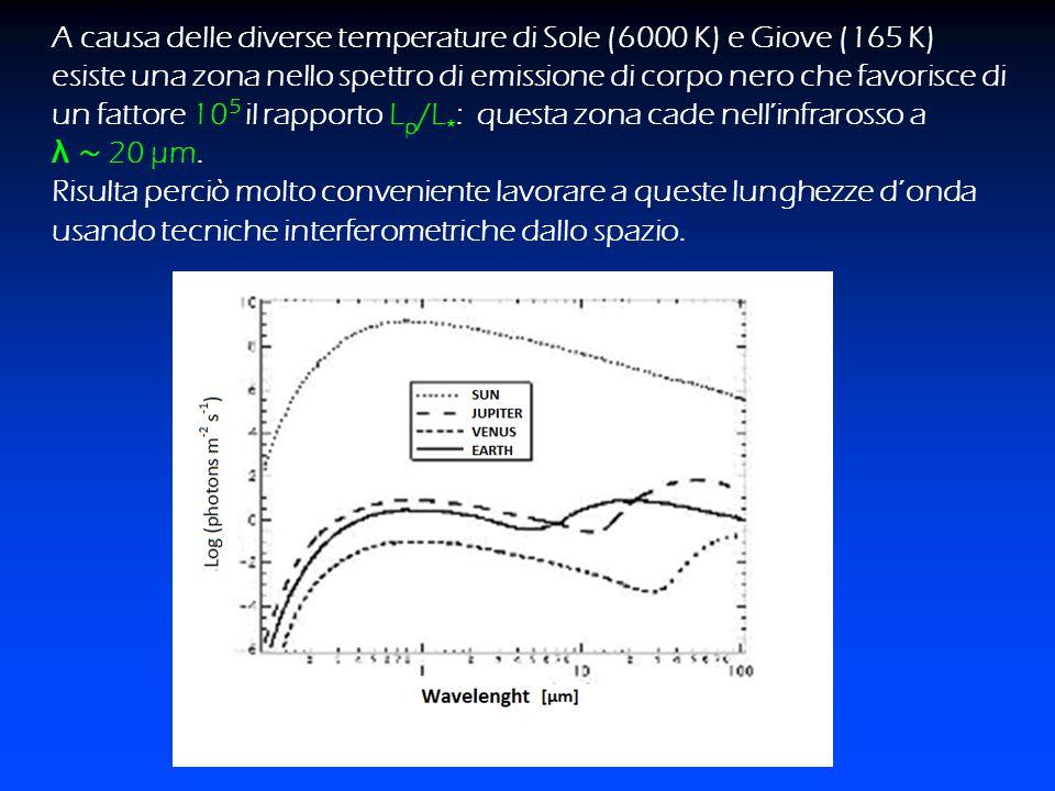 A causa delle diverse temperature di Sole (6000 K) e Giove (165 K) esiste una zona nello spettro di emissione di corpo nero che favorisce di un fattor