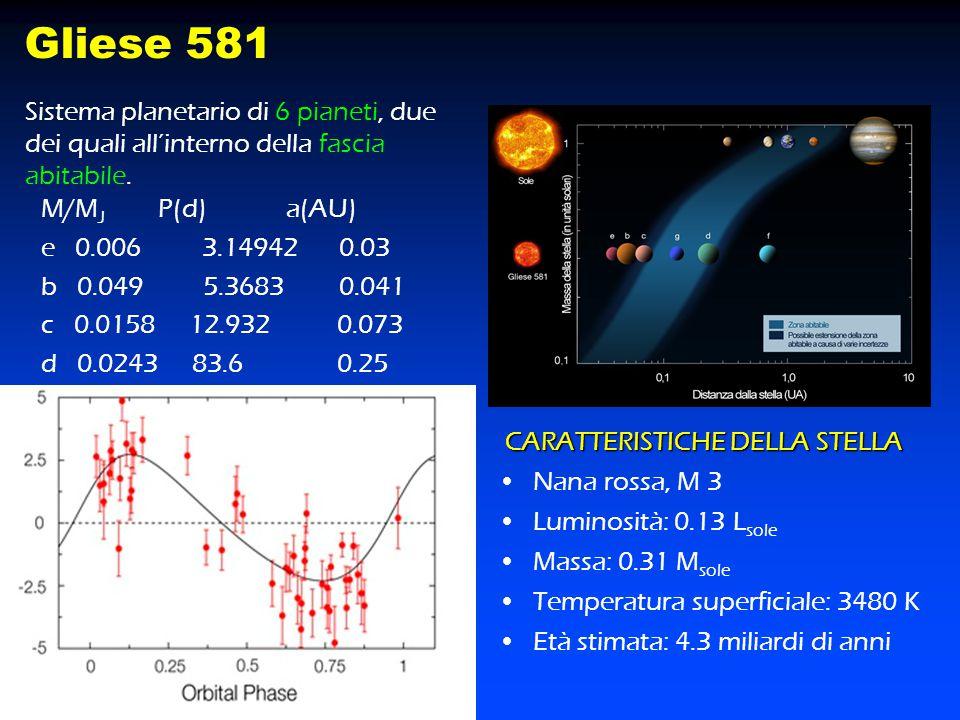 M/M J P(d) a(AU) e 0.006 3.14942 0.03 b 0.049 5.3683 0.041 c 0.0158 12.932 0.073 d 0.0243 83.6 0.25 Gliese 581 CARATTERISTICHE DELLA STELLA CARATTERIS