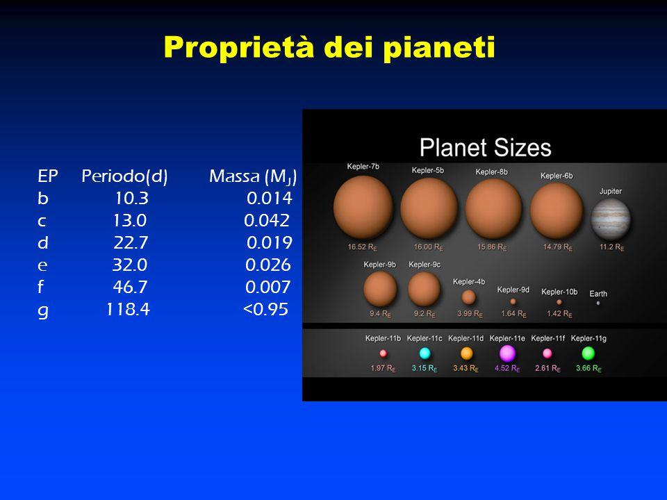 Proprietà dei pianeti EP Periodo(d) Massa (M J ) b 10.3 0.014 c 13.0 0.042 d 22.7 0.019 e 32.0 0.026 f 46.7 0.007 g 118.4 <0.95