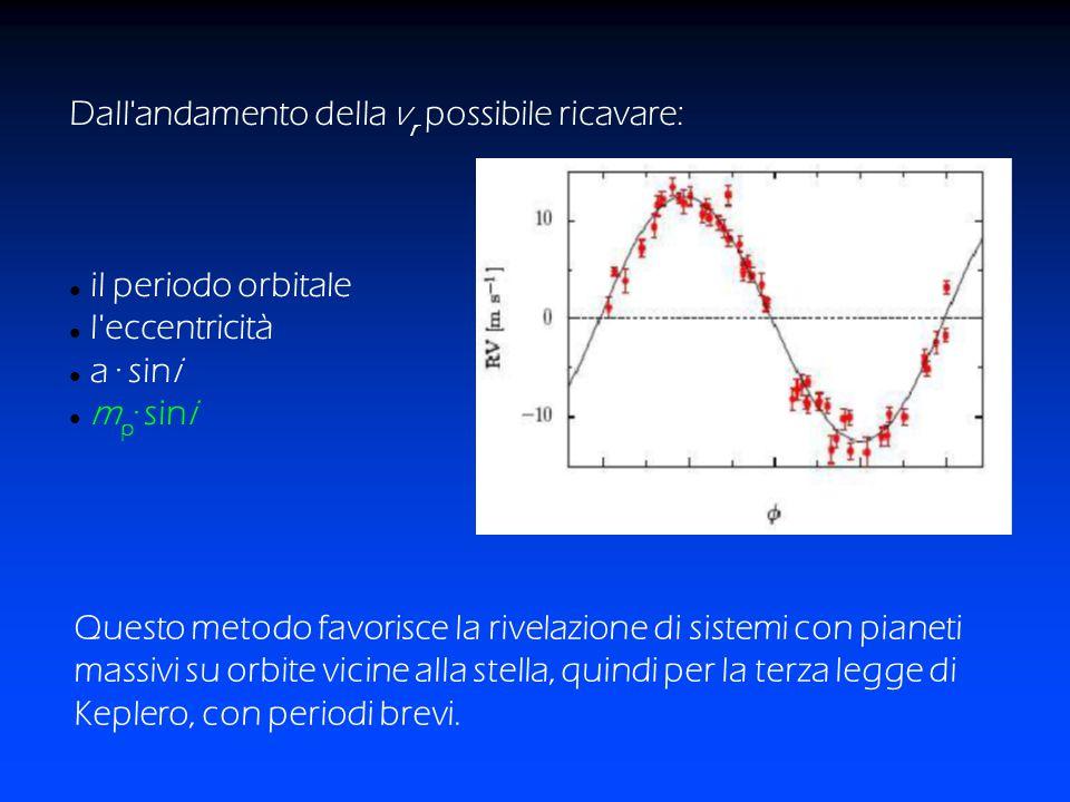 Questo metodo favorisce la rivelazione di sistemi con pianeti massivi su orbite vicine alla stella, quindi per la terza legge di Keplero, con periodi