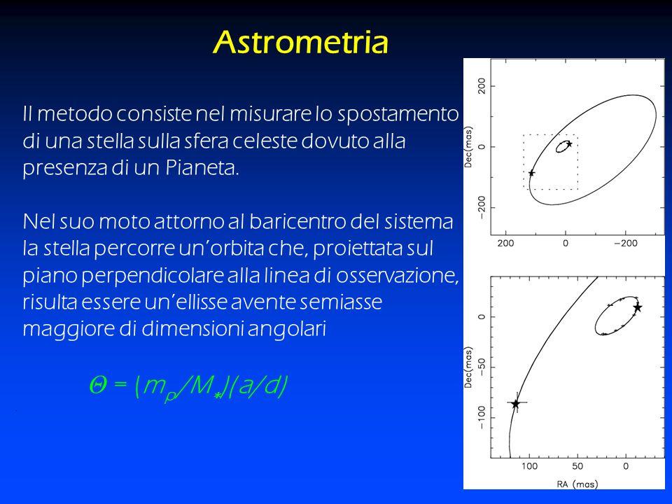 Astrometria Il metodo consiste nel misurare lo spostamento di una stella sulla sfera celeste dovuto alla presenza di un Pianeta. Nel suo moto attorno