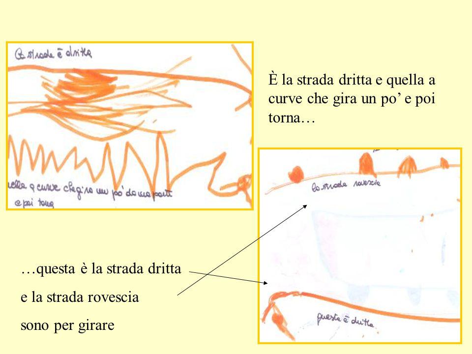 Matematiche di analisi, confronto e misura Geometriche con rette..incroci,spazi..forme e deformazioni… Operative di costruzione e di immaginazione Di riflessione alla ricerca di regole Linguistiche alla ricerca della spiegazione e del confronto Creative di gusto estetico QUALI ATTIVITA'