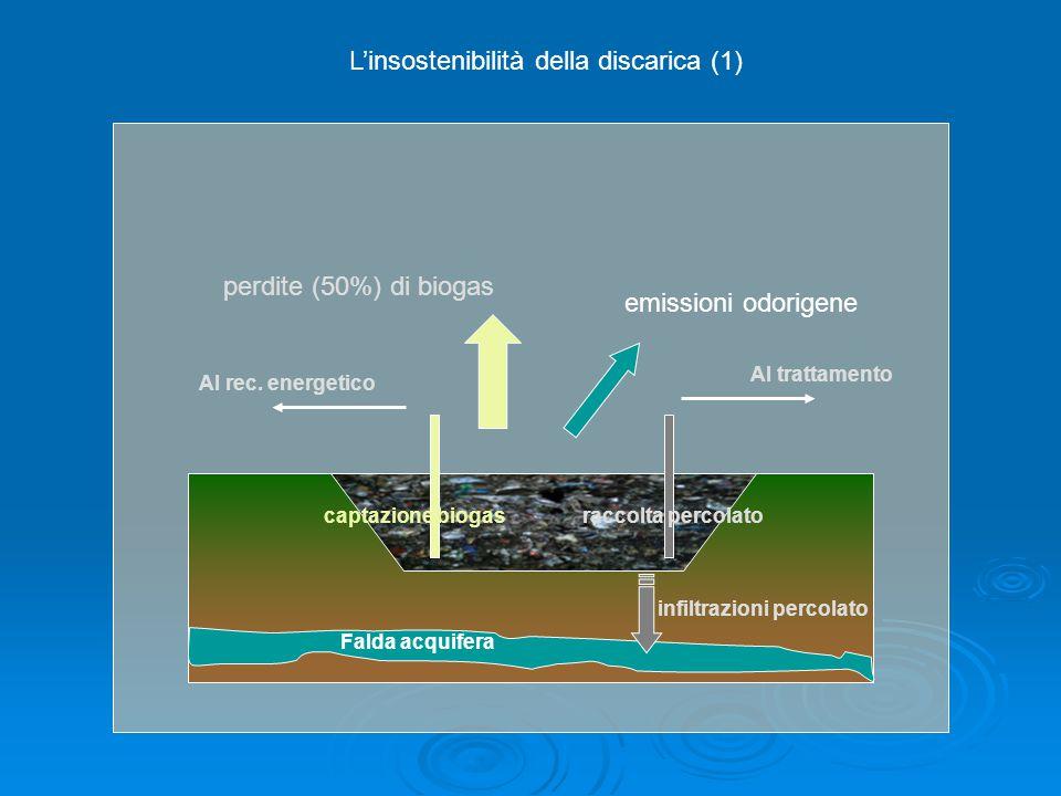 captazione biogasraccolta percolato Falda acquifera infiltrazioni percolato Al trattamento Al rec. energetico perdite (50%) di biogas emissioni odorig