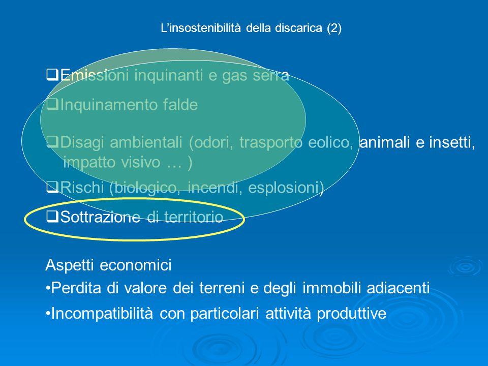  Emissioni inquinanti e gas serra  Inquinamento falde  Disagi ambientali (odori, trasporto eolico, animali e insetti, impatto visivo … )  Rischi (