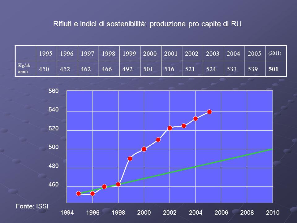 Rifiuti e indici di sostenibilità: produzione pro capite di RU 19951996199719981999200020012002200320042005 (2011) Kg/ab anno 450452462466492501516521