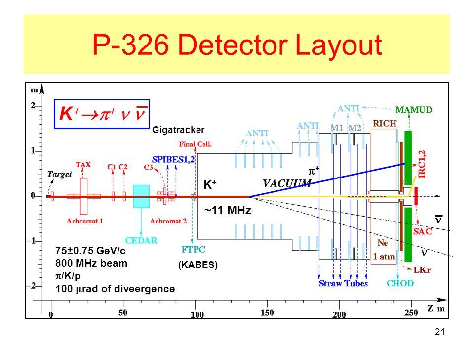 21 P-326 Detector Layout 75±0.75 GeV/c 800 MHz beam  /K/p 100  rad of diveergence K+K+ ++ ~11 MHz Gigatracker (KABES) K    