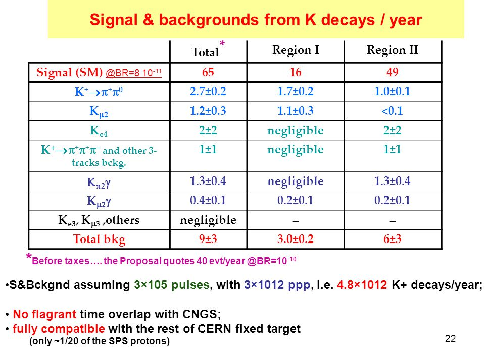 22 Signal & backgrounds from K decays / year Total * Region IRegion II Signal (SM) @BR=8 10 -11 651649 K++0K++0 2.7±0.21.7±0.21.0±0.1 K2K2 1.2