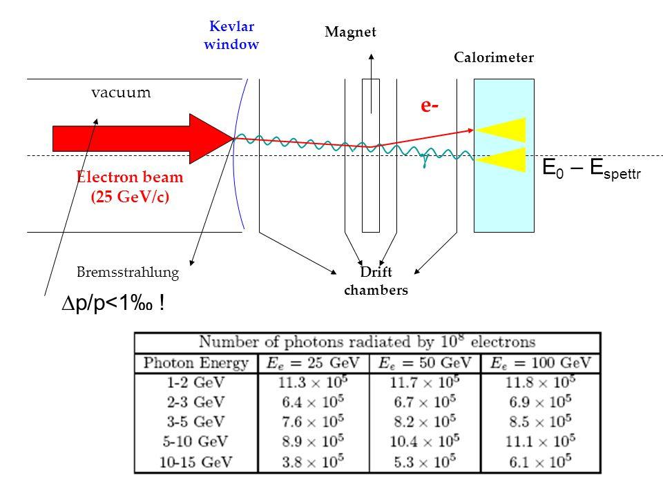 26 vacuum Electron beam (25 GeV/c) Bremsstrahlung Kevlar window Drift chambers Magnet Calorimeter  e- E 0 – E spettr  p/p<1‰ !
