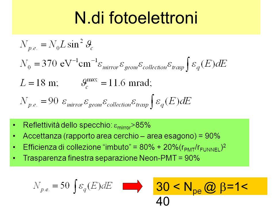 """40 N.di fotoelettroni Reflettività dello specchio:  mirror >85% Accettanza (rapporto area cerchio – area esagono) = 90% Efficienza di collezione """"imb"""