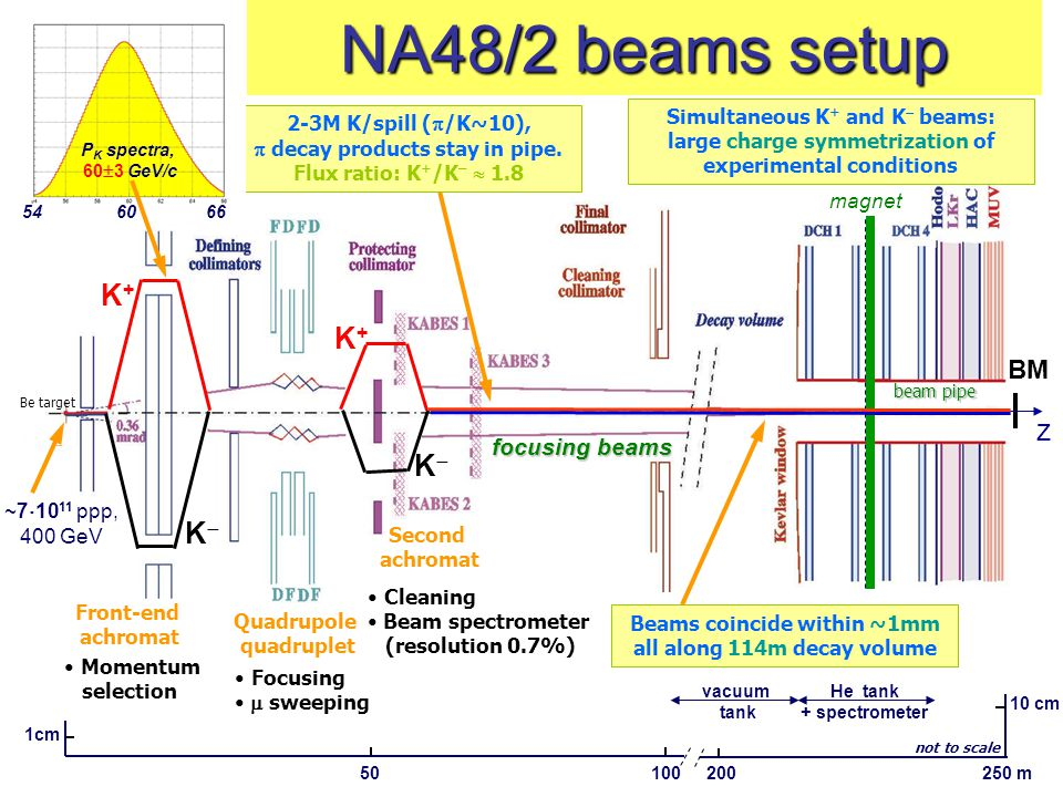 5 NA48/2 beams setup 1cm 50100 10 cm 200250 m He tank + spectrometer Front-end achromat Momentum selection Quadrupole quadruplet Focusing  sweeping S