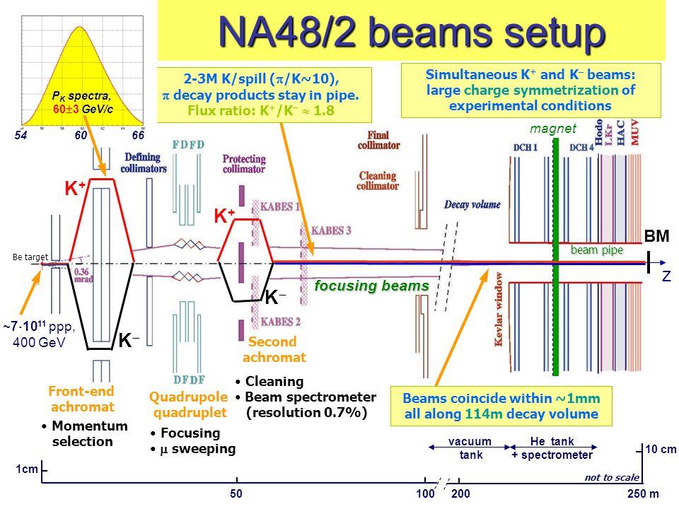 46 Calibrazione Si usa un laser pulsato, con cui si illuminano tutti i PMT durante l'interspill.