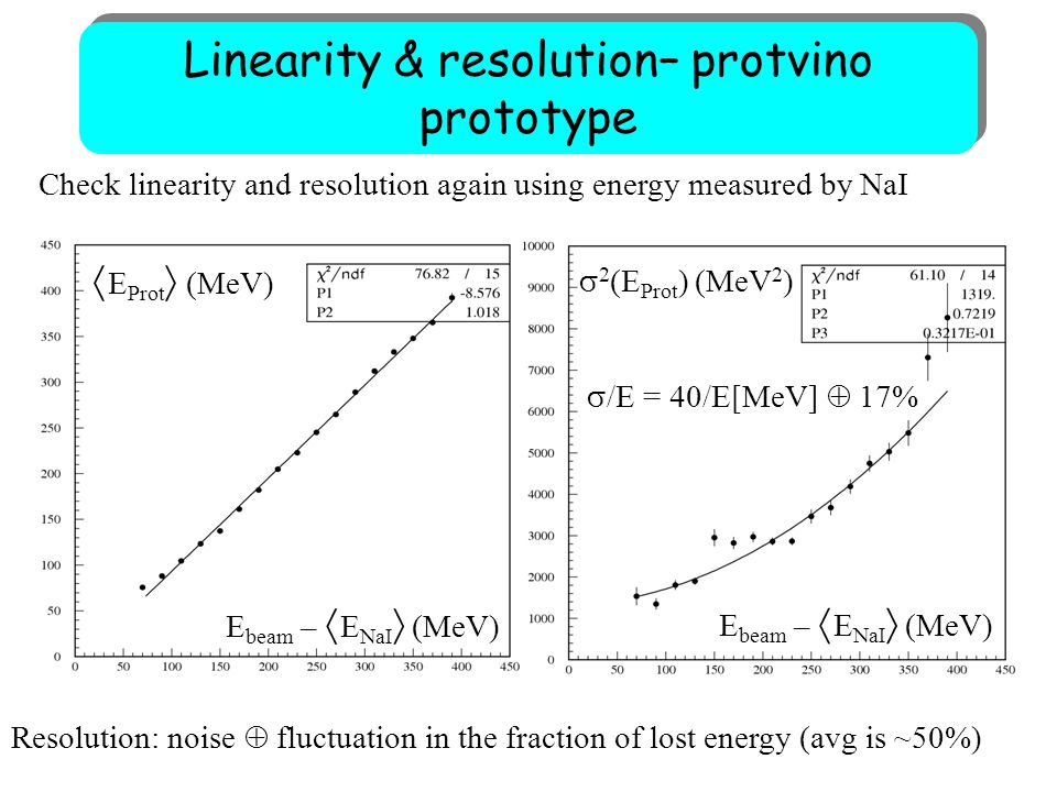 Check linearity and resolution again using energy measured by NaI Resolution: noise  fluctuation in the fraction of lost energy (avg is ~50%) E beam