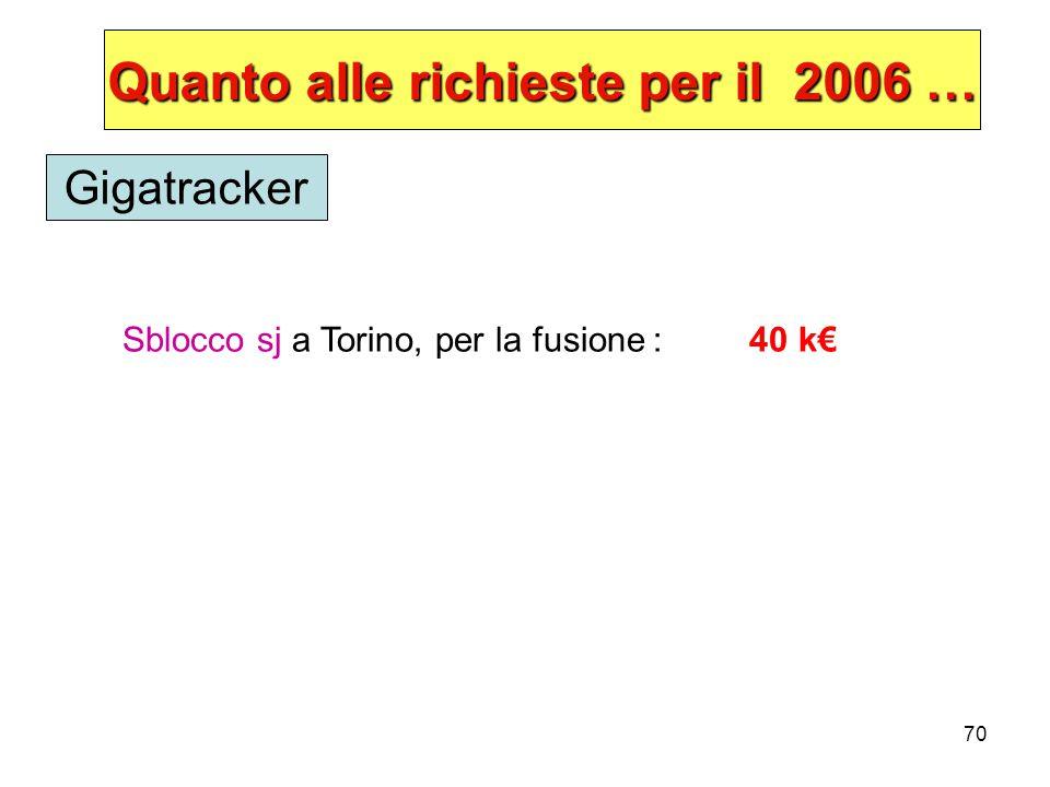 70 Quanto alle richieste per il 2006 … Sblocco sj a Torino, per la fusione : 40 k€ Gigatracker