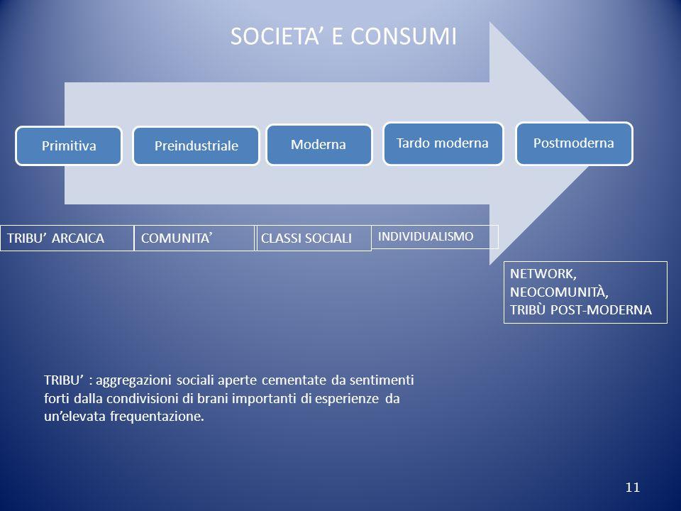PrimitivaPreindustriale Moderna Tardo modernaPostmoderna SOCIETA' E CONSUMI TRIBU' ARCAICA COMUNITA ' CLASSI SOCIALI INDIVIDUALISMO NETWORK, NEOCOMUNITÀ, TRIBÙ POST-MODERNA TRIBU' : aggregazioni sociali aperte cementate da sentimenti forti dalla condivisioni di brani importanti di esperienze da un'elevata frequentazione.