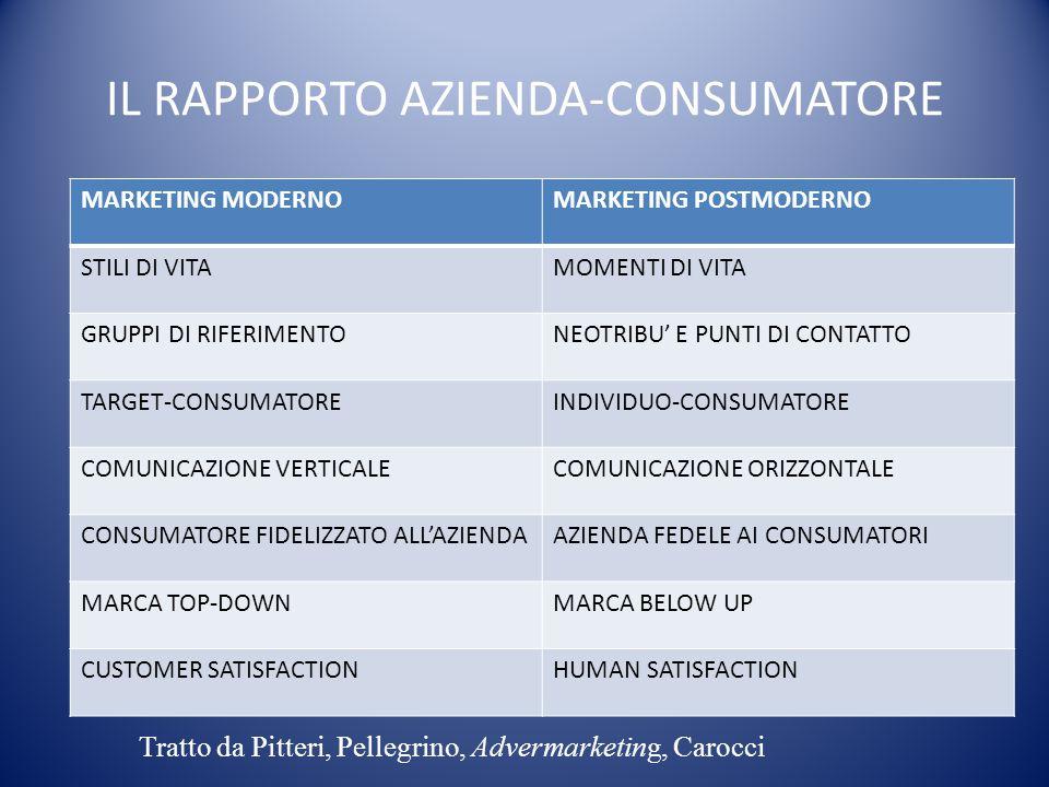 IL RAPPORTO AZIENDA-CONSUMATORE MARKETING MODERNOMARKETING POSTMODERNO STILI DI VITAMOMENTI DI VITA GRUPPI DI RIFERIMENTONEOTRIBU' E PUNTI DI CONTATTO TARGET-CONSUMATOREINDIVIDUO-CONSUMATORE COMUNICAZIONE VERTICALECOMUNICAZIONE ORIZZONTALE CONSUMATORE FIDELIZZATO ALL'AZIENDAAZIENDA FEDELE AI CONSUMATORI MARCA TOP-DOWNMARCA BELOW UP CUSTOMER SATISFACTIONHUMAN SATISFACTION Tratto da Pitteri, Pellegrino, Advermarketing, Carocci