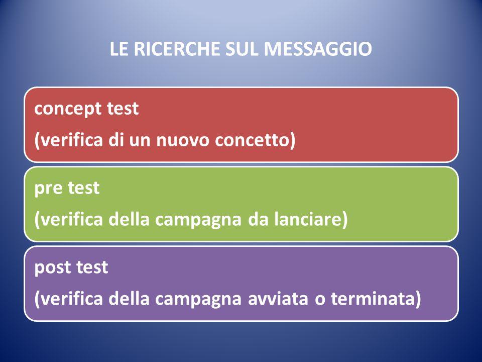 LE RICERCHE SUL MESSAGGIO concept test (verifica di un nuovo concetto) pre test (verifica della campagna da lanciare) post test (verifica della campag