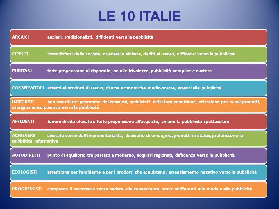 LE 10 ITALIE ARCAICI anziani, tradizionalisti, diffidenti verso la pubblicitàCIPPUTI insoddisfatti della società, orientati a sinistra, dediti al lavo