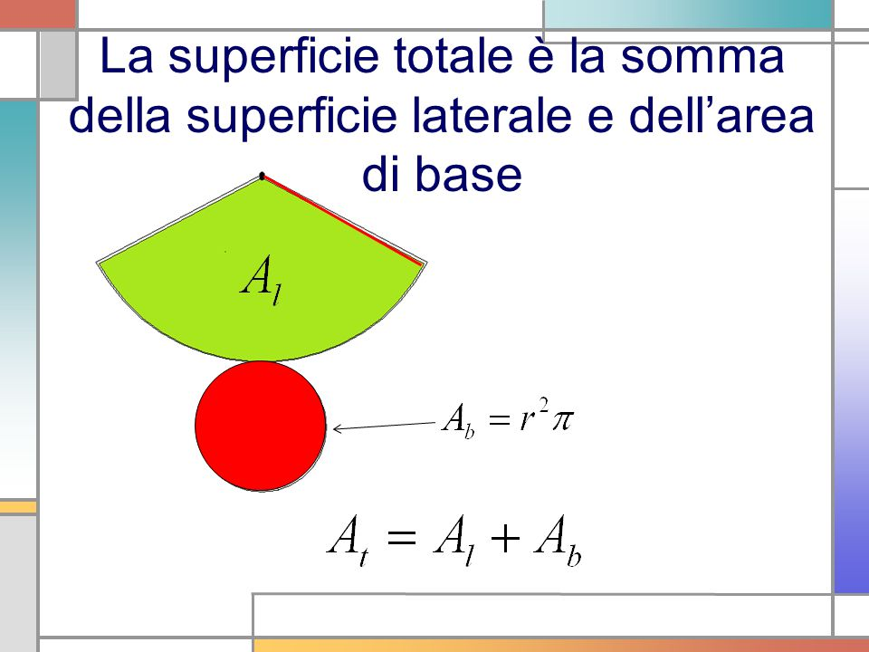 La superficie totale è la somma della superficie laterale e dell'area di base
