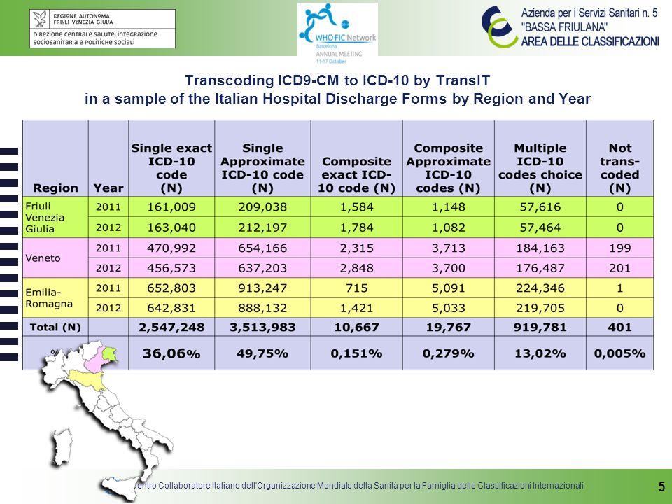 Centro Collaboratore Italiano dell Organizzazione Mondiale della Sanità per la Famiglia delle Classificazioni Internazionali 6 The most used ICD9-CM/ICD-10 categories in the SDO sample – Main condition ICD9-CM Mapping type ICD-10 Count (N) Freq (%) Cum (%) V30.00 approximate Z38.0 Singleton, born in hospital 119,0931.7 V58.11 approximate Z51.1 Chemotherapy session for neoplasm 67,6940.92.6 650 approximate O80.0, O80.1, O80.8, O80.9 Single spontaneous delivery (subcategories) 50,0880.73.3 518.81 approximate J96.0 Acute respiratory failure 38,9730.53.8 V30.01 approximate Z38.0 Singleton, born in hospital 37,7980.54.3 428.0 approximate I50.9 Heart failure, unspecified 35,3080.54.8