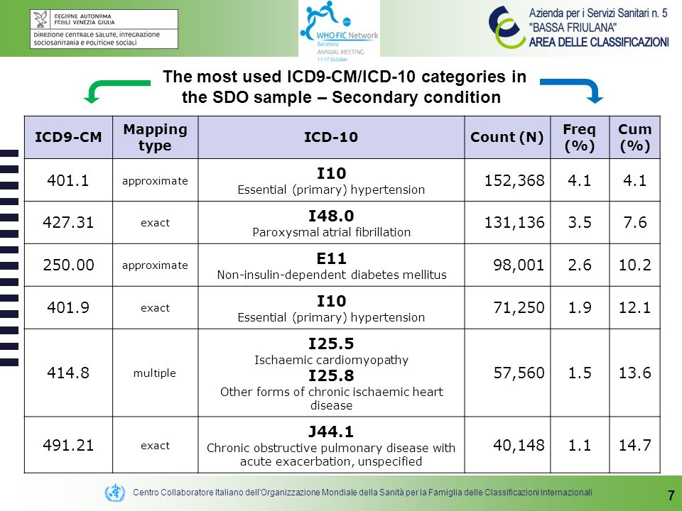 Centro Collaboratore Italiano dell Organizzazione Mondiale della Sanità per la Famiglia delle Classificazioni Internazionali 7 The most used ICD9-CM/ICD-10 categories in the SDO sample – Secondary condition ICD9-CM Mapping type ICD-10Count (N) Freq (%) Cum (%) 401.1 approximate I10 Essential (primary) hypertension 152,3684.1 427.31 exact I48.0 Paroxysmal atrial fibrillation 131,1363.57.6 250.00 approximate E11 Non-insulin-dependent diabetes mellitus 98,0012.610.2 401.9 exact I10 Essential (primary) hypertension 71,2501.912.1 414.8 multiple I25.5 Ischaemic cardiomyopathy I25.8 Other forms of chronic ischaemic heart disease 57,5601.513.6 491.21 exact J44.1 Chronic obstructive pulmonary disease with acute exacerbation, unspecified 40,1481.114.7