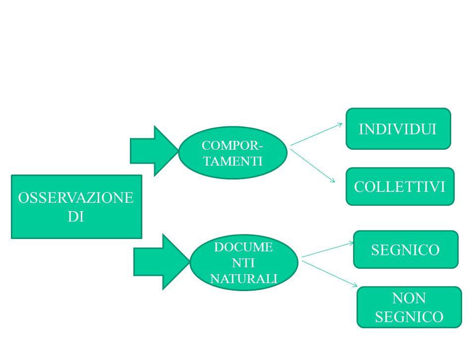 OSSERVAZIONE DI COMPOR- TAMENTI DOCUME NTI NATURALI INDIVIDUI COLLETTIVI SEGNICO NON SEGNICO