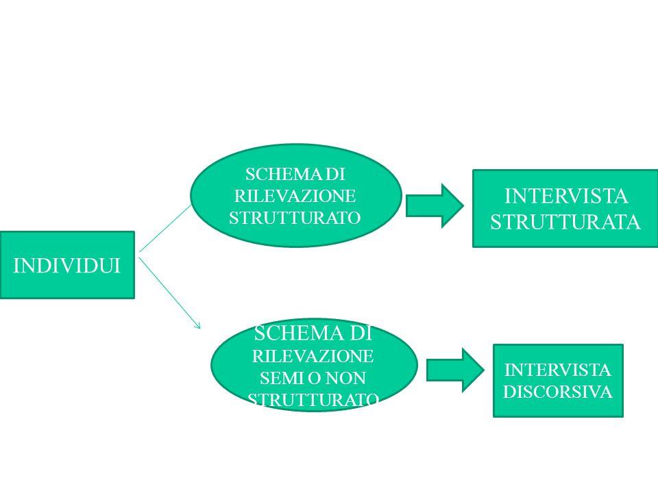 4.Organizzare modalità omogenee di applicazione del protocollo di intervista 5.