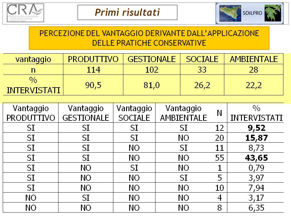 PERCEZIONE DEL VANTAGGIO DERIVANTE DALL'APPLICAZIONE DELLE PRATICHE CONSERVATIVE Primi risultati