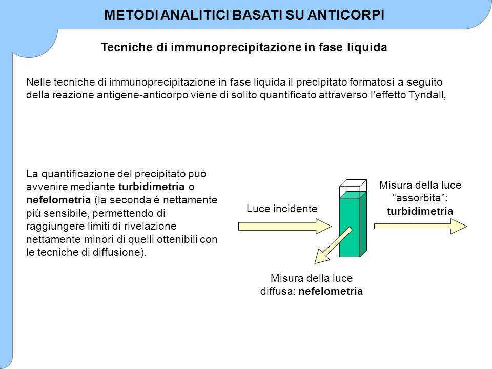 IMMUNODOSAGGI Metodi competitivi Metodi non competitivi Utilizzo di traccianti per rivelare la formazione del complesso antigene-anticorpo