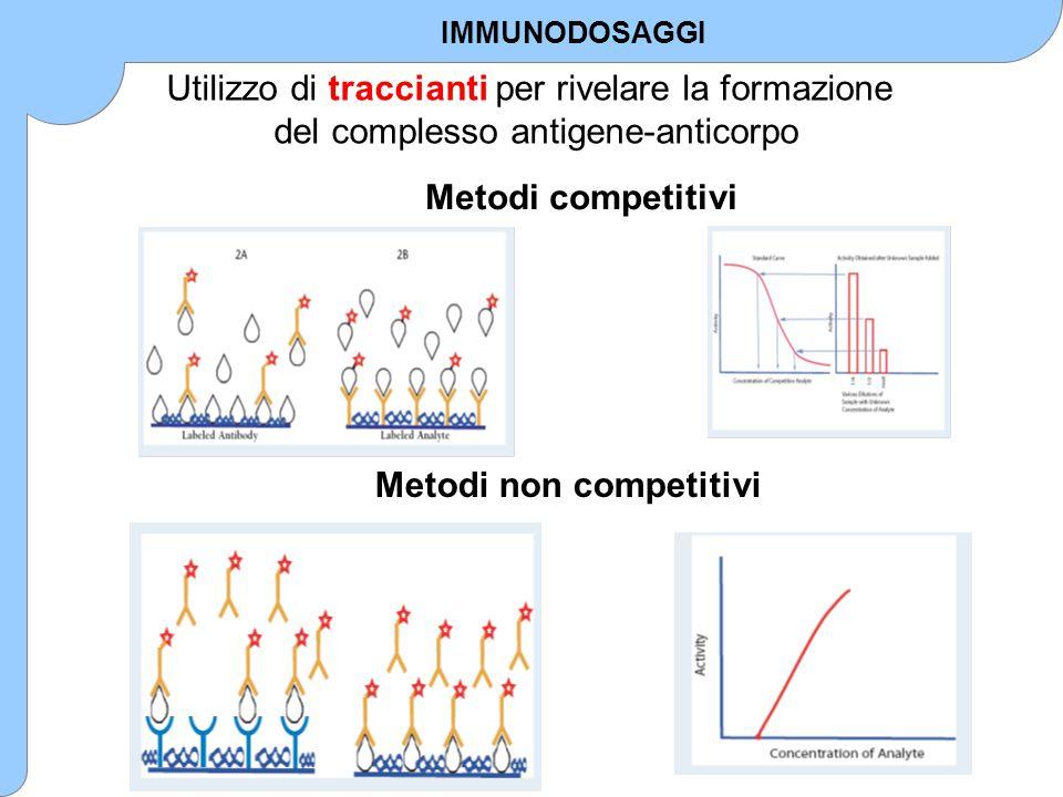 METODO COMPETITIVO per la detrminazione di Ag 123 aggiunta reattivi reazione Conc.