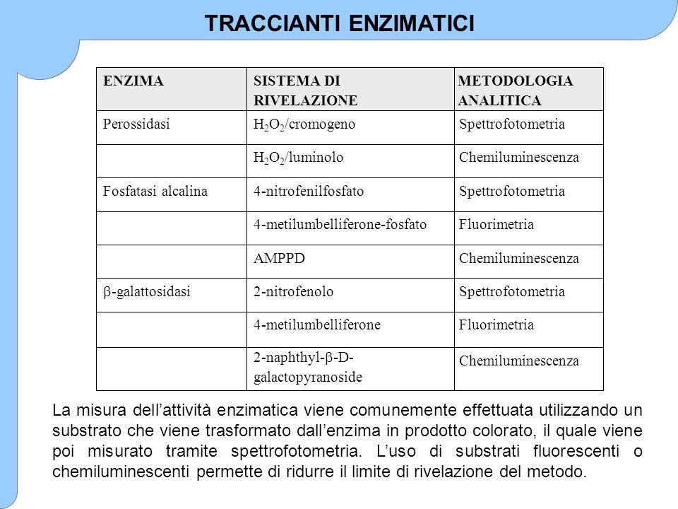 Enzimi (Metodi EIA) Fluorofori Molecole chemiluminescenti Sistemi bioluminescenti Fosfatasi alcalina, Galattosidasi, Glucosio ossidasi, Lisozima, Perossidasi di rafano (HRP) Fluorescina Chelati di europio Luminolo, Rutenio, Europio Luciferasi/luciferina MARCATORI DEI SAGGLI IMMUNOCHIMICI IN CHIMICA CLINICA