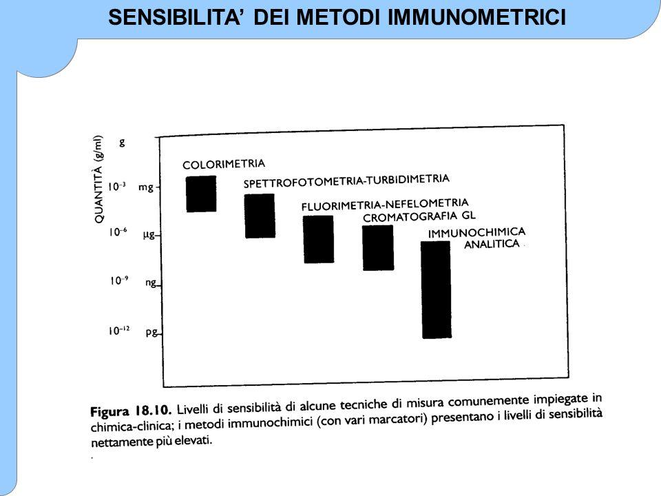 INTERFERENZE NEI METODI IMMUNOMETRICI I metodi immunometrici sono soggetti ad interferenze, soprattutto per quanto riguarda la reazione immunologica e la rivelazione del segnale.