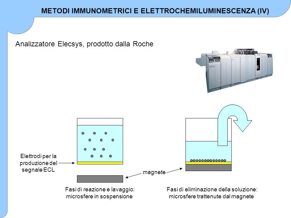 Sono a tutt'oggi disponibili oltre 50 metodi immunometrici per sistemi Elecsys: METODI IMMUNOMETRICI E ELETTROCHEMILUMINESCENZA (V)