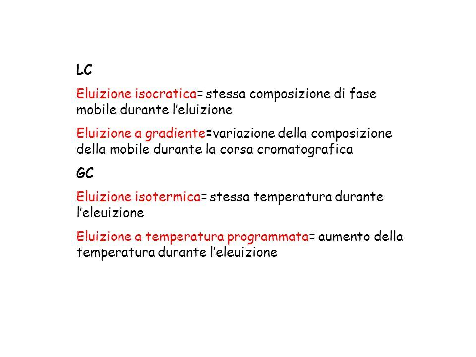 LC Eluizione isocratica= stessa composizione di fase mobile durante l'eluizione Eluizione a gradiente=variazione della composizione della mobile duran