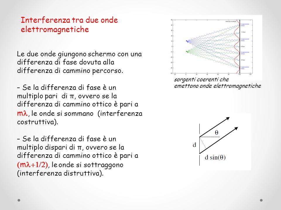 Al variare della distanza tra AB e S1 si verifica interferenza costruttiva o distruttiva secondo che la differenza tra i cammini ottici dei fasci 1 e 2 sia un multiplo intero o semintero della lunghezza d'onda.