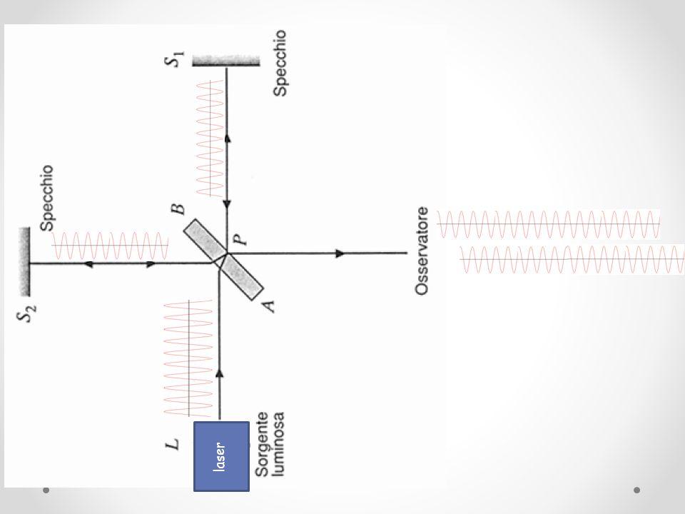 S Sorgente reale S1 Immagine virtuale di S generata da M1 S2 Immagine virtuale di S generata da M2 M1 Specchio fisso M2 Specchio mobile O Osservatore Δx Lettura dell'escursione di M2 sulla vite micrometrica Δl Differenza di cammino ottico, con Δl =Δx/5 Δn Variazione delle frange di interferenza corrispondenti ad una variazione Δl del cammino ottico