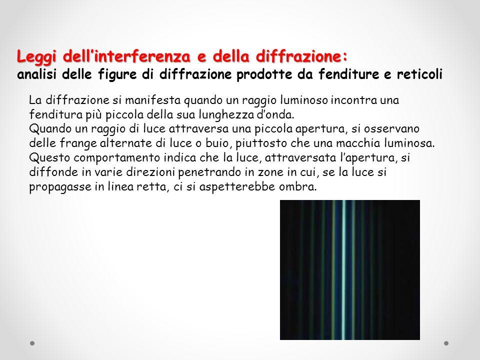 Diffrazione da una singola fenditura fenditura di larghezza a immagine di diffrazione sorgente - laser