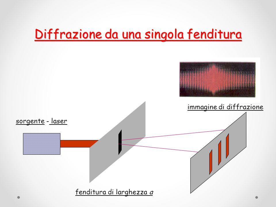 Distribuzione dell'intensita' delle frange di interferenza prodotte da una fenditura Y=distanza del k-esimo minimo rispetto al massimo centrale L=distanza fenditura-schermo a=ampiezza della fenditura =lunghezza d'onda della luce