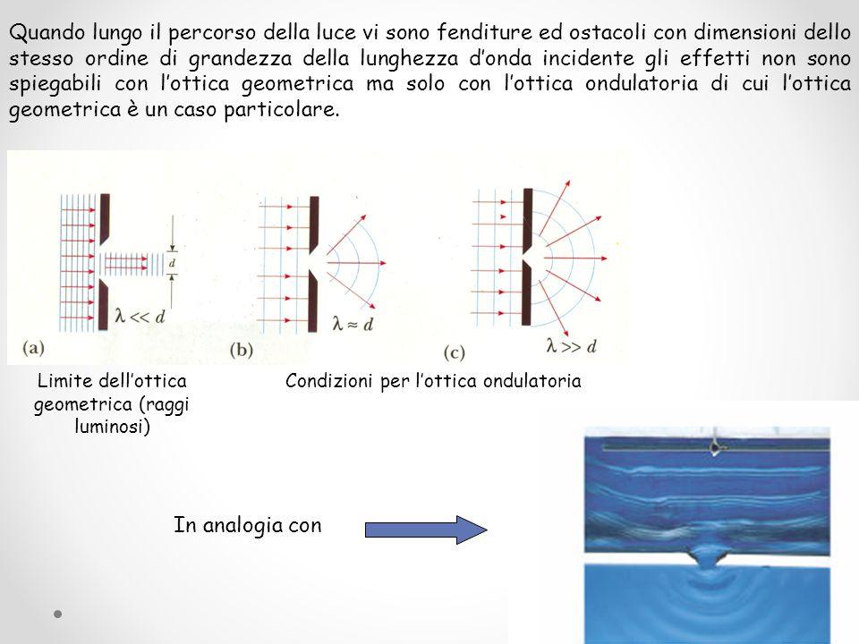 La teoria ondulatoria della luce interpreta il fenomeno della luce come un'onda elettromagnetica, ossia come una variazione periodica dei campi elettrico e magnetico nello spazio e nel tempo lunghezza d'onda E = cos (ωt - k x + ϕ) = cos (ω t -2  x / λ + ϕ) Luce come fenomeno ondulatorio