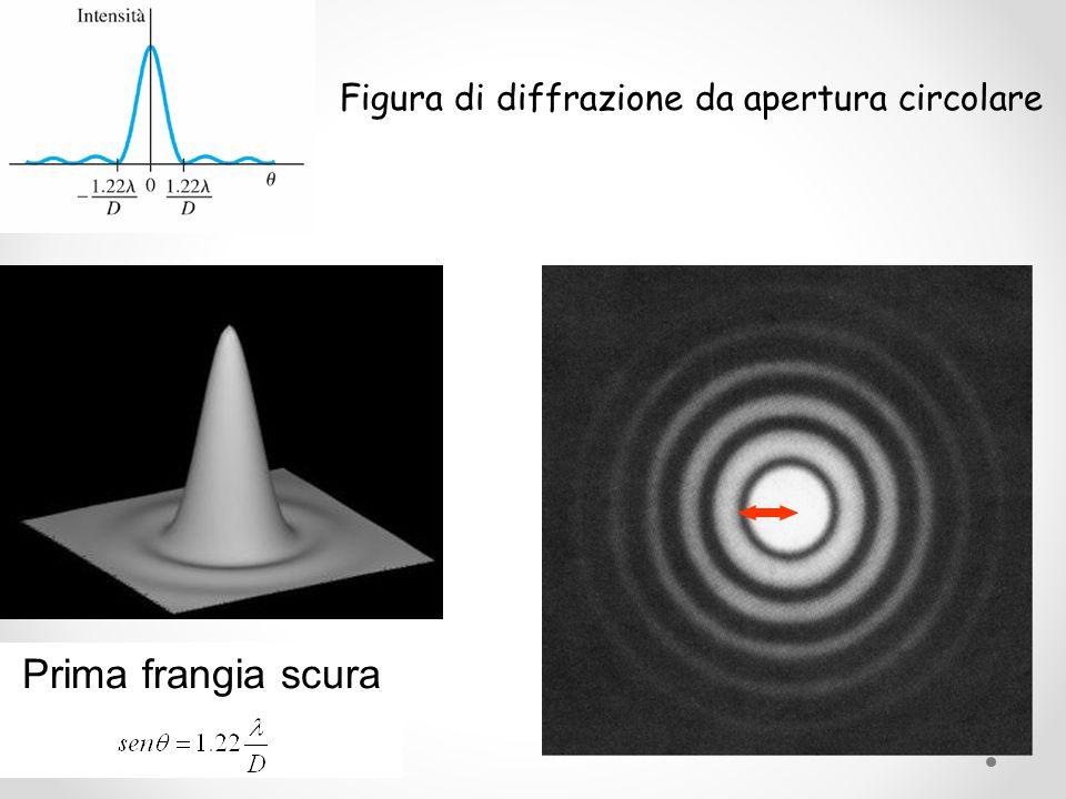 La diffrazione pone un serio limite al potere risolutivo degli strumenti ottici ed il criterio di Rayleigh fornisce un limite inferiore al potere risolutivo di un obiettivo: due punti vengono visti separati se la loro distanza angolare risulta maggiore di 1.22 /D.