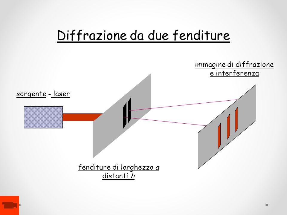 sorgente - laser fenditure di larghezza a distanti h immagine di diffrazione e interferenza Diffrazione da due fenditure