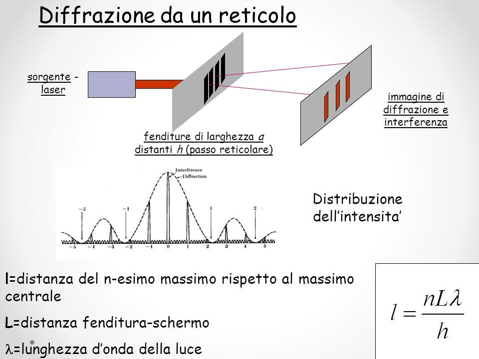 Diffrazione da un reticolo sorgente - laser fenditure di larghezza a distanti h (passo reticolare) immagine di diffrazione e interferenza l=distanza d