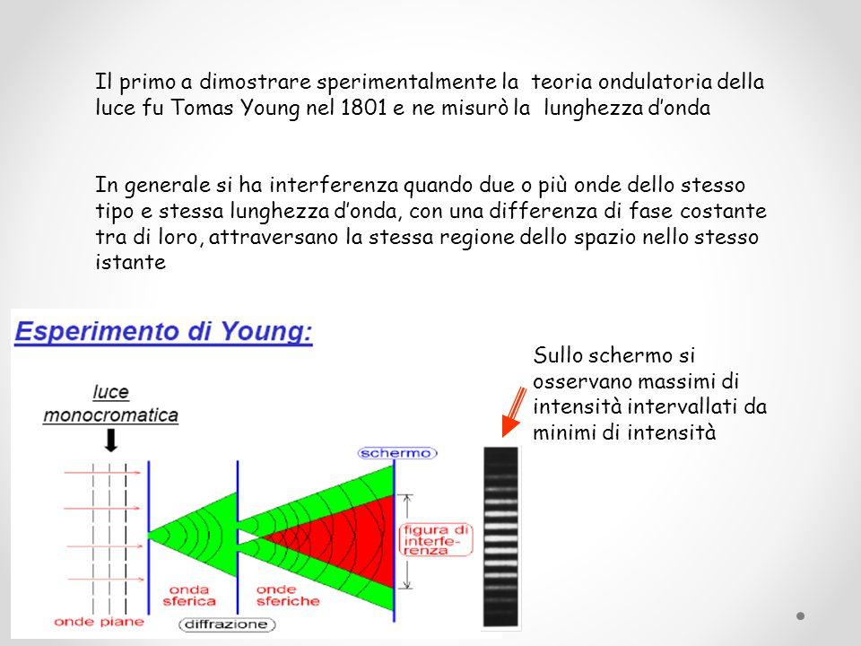 Il primo a dimostrare sperimentalmente la teoria ondulatoria della luce fu Tomas Young nel 1801 e ne misurò la lunghezza d'onda In generale si ha inte
